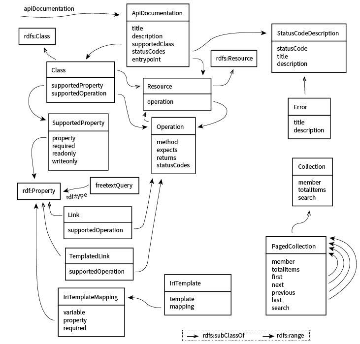 Hydra Core Vocabulary
